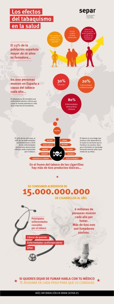 SEPAR gráfico tabaquismo (dic 2015)