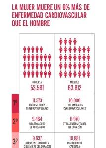 Enfermedad Cardiovascular afecta más a mujeres Saludentuvida.com