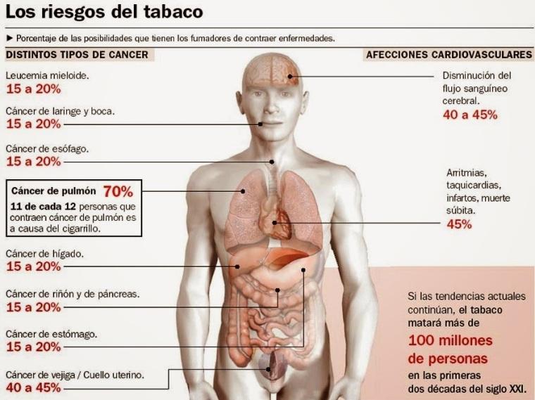 Riesgos tabaco saludentuvida.com