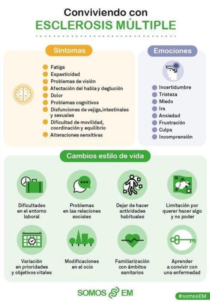 Infografía Esclerosis Múltiple somosEM